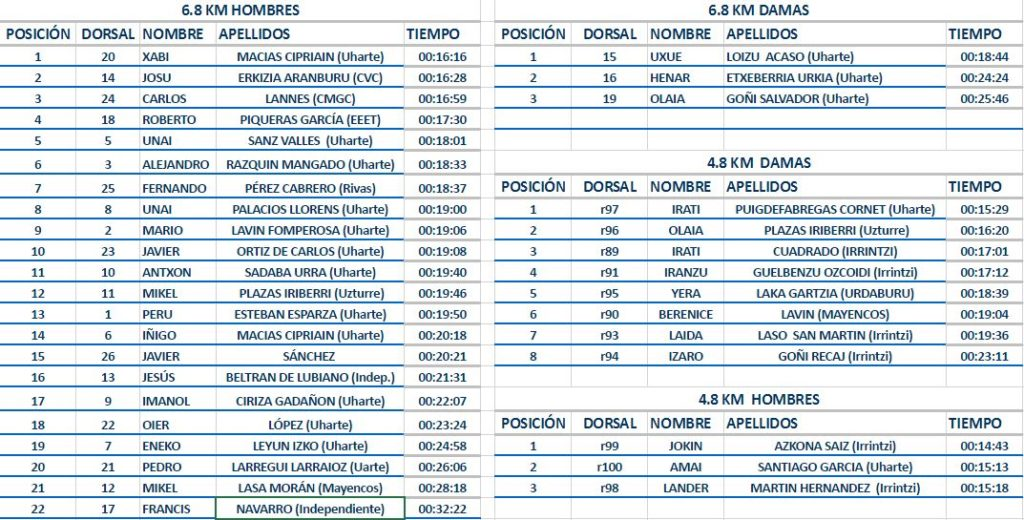 clasificación carrera rollerski Uharte 2016